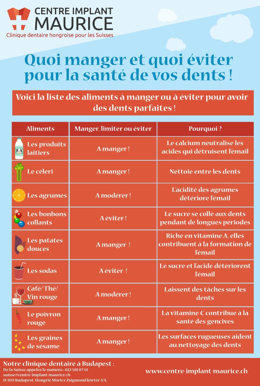 infographie quoi manger et quoi éviter pour la santé de vos dents !