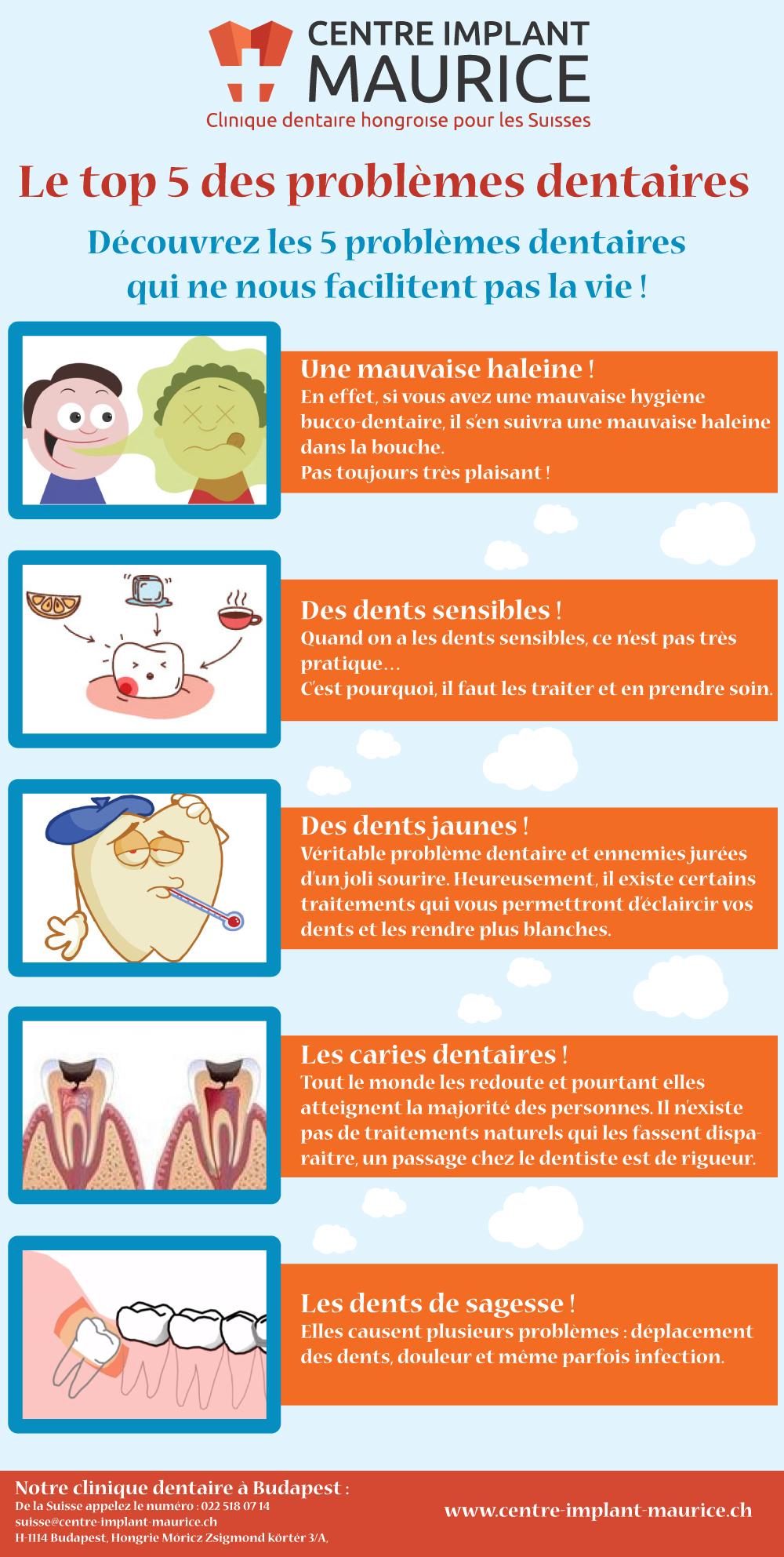 Le top 5 des problèmes dentaires